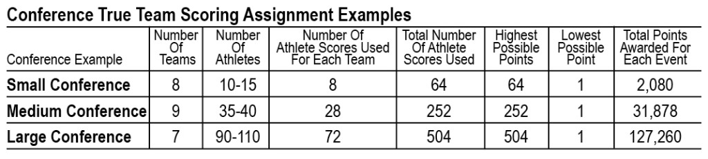Conference-Scoring-Assignment-Example